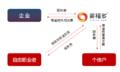 以杭州为例来说说灵活用工平台如何收费